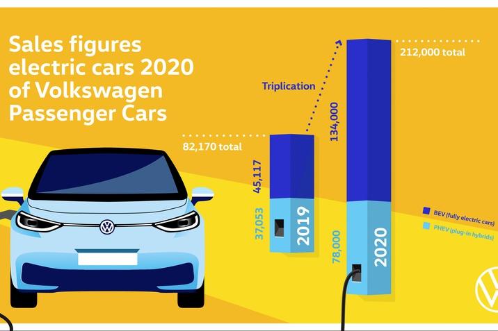 Megháromszorozta tisztán elektromos autói kiszállításait 2020 folyamán a Volkswagen márka