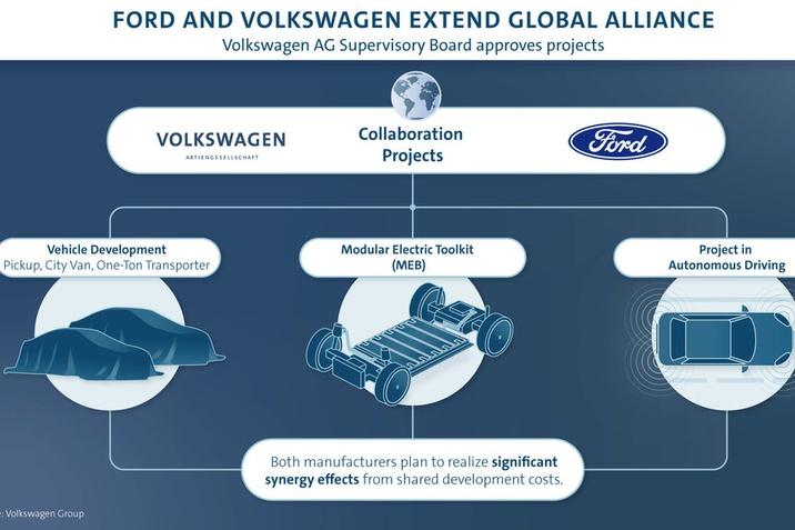 Mérföldkő a Volkswagen-Ford globális szövetségben